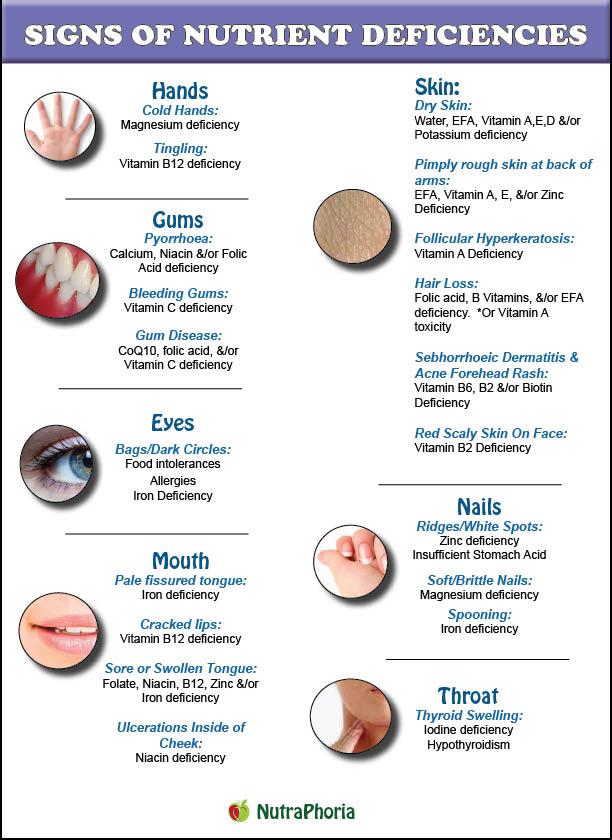 signs of nutrient deficiencies