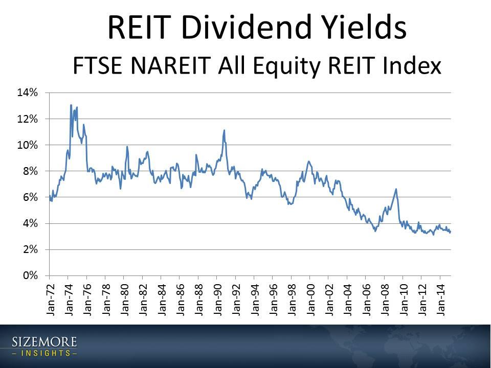 REIT Dividend Yields