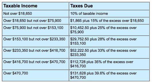 tax brackets married couple