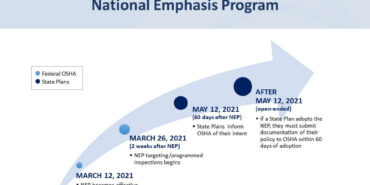 National Emphasis Program Timeline