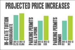 Projected Price Increases