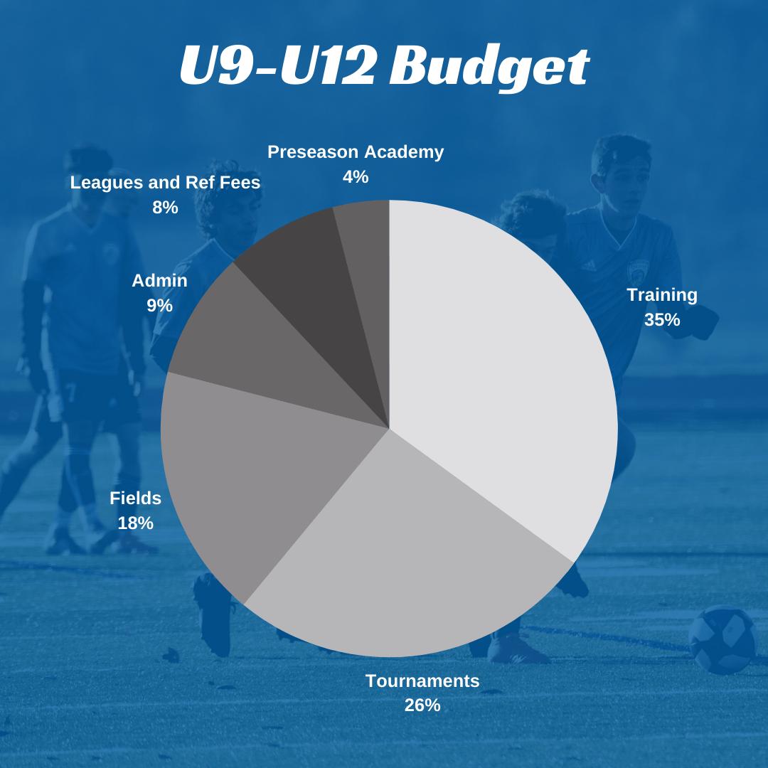 U9-U12 Budget
