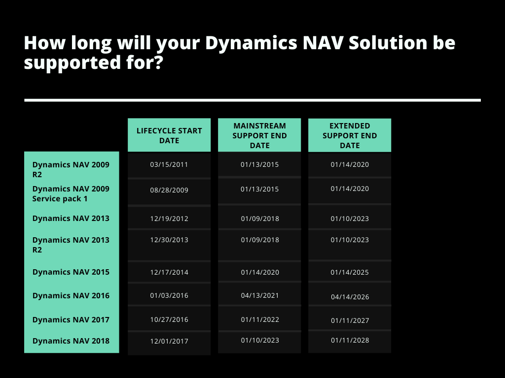 Microsoft Support End Dates for Dynamics NAV