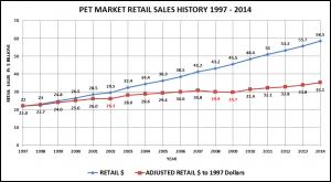 PetAdjRetl-Chart