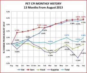 CPI-Monthly-Sept-2014