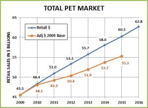 Pet$-2015-12