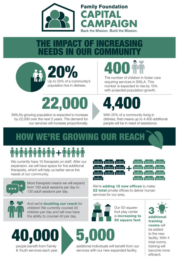 infographic – Capital Campaign