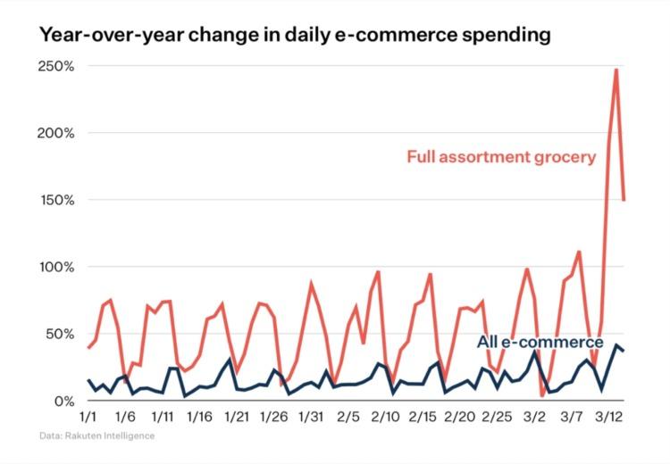 Online grocery sales trends 2020