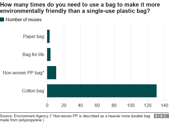 Chart of environmentally friendly bags