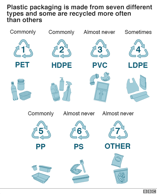 Chart of the different types of plastic materials and which ones can be recycled.