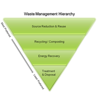 Waste management hierarchy triangle