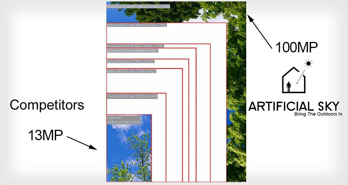 artificial sky imagery comparison to competitors
