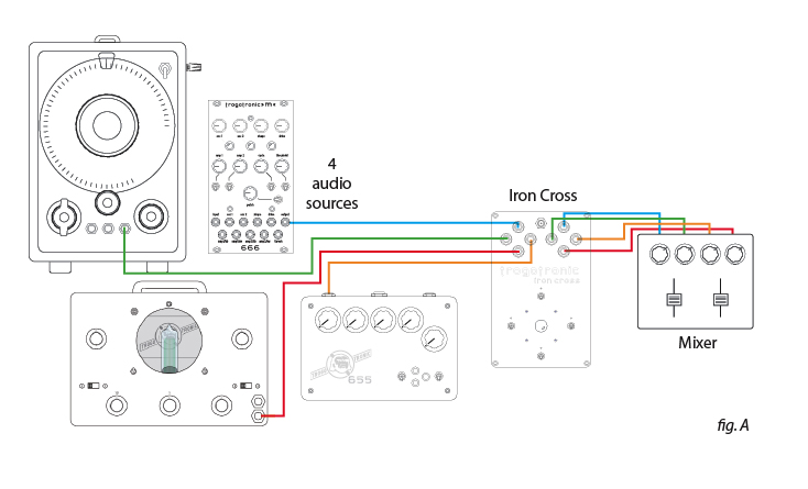 Fig. A (4) discrete sound sources fed through the Iron Cross, then to four discrete channels on a stereo mixer. In this way each of the (4) sounds can be summoned at will via the Iron Cross console.