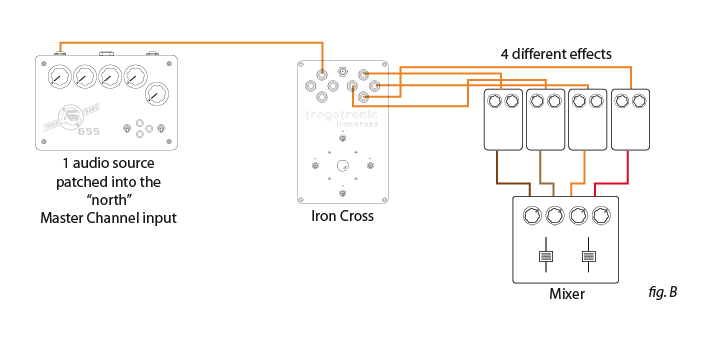 Fig. B (1) sound source is patched to the Iron Cross Master Channel; then out to (4) discrete effects with each of those patched to it's own discrete channel on a stereo mixer. In this way 1 sound can be effected at will with one or all of (4) unique effects via the Iron Cross console.