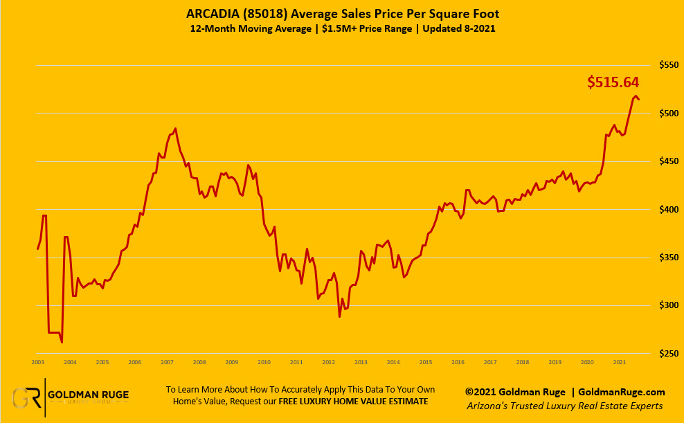 Arcadia August Real Estate Pricing Report