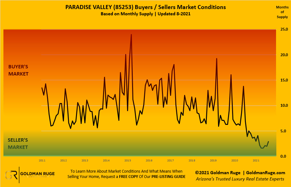 Paradise Valley August Housing Inventory Report
