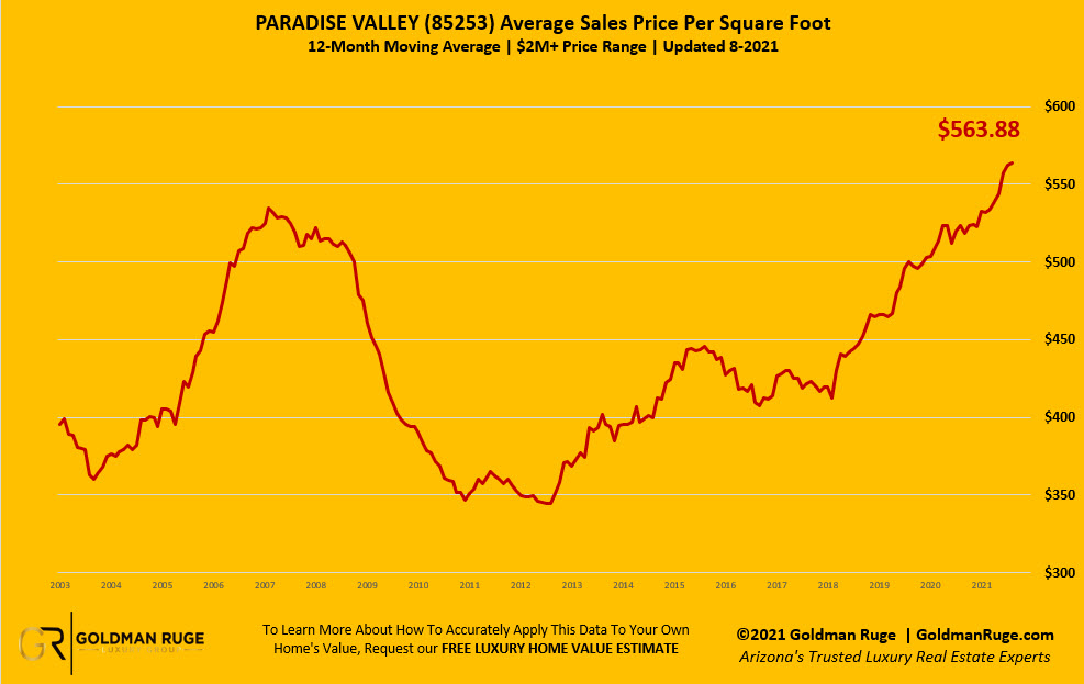 Paradise Valley August Housing Report