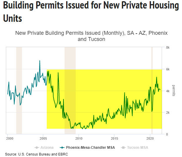 Arizona Building Permits Issued By Year