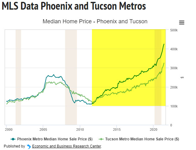 Phoenix Median Home Price by year