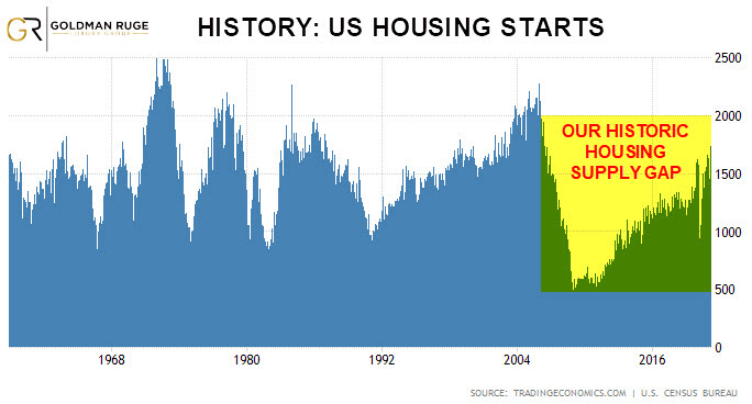 US Record Low housing starts