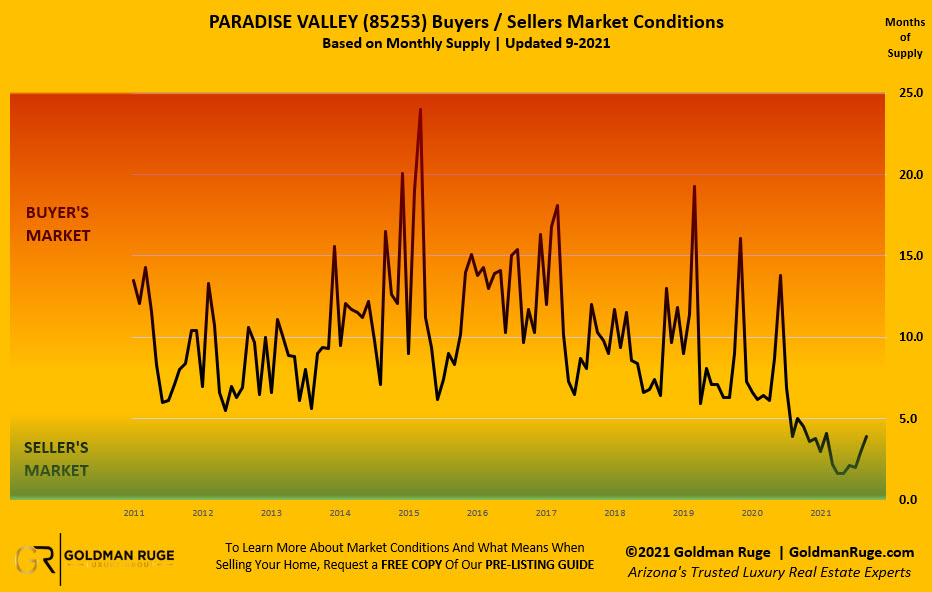 Paradise Valley Housing Inventory Report September 2021