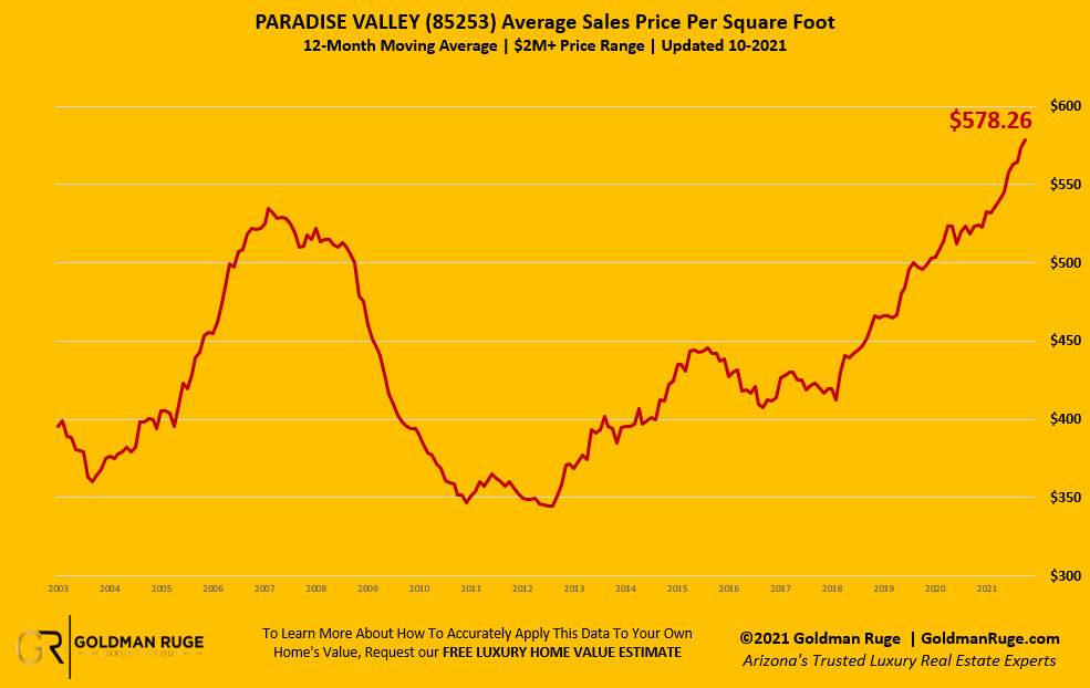Paradise Valley Housing Price Per Square Foot