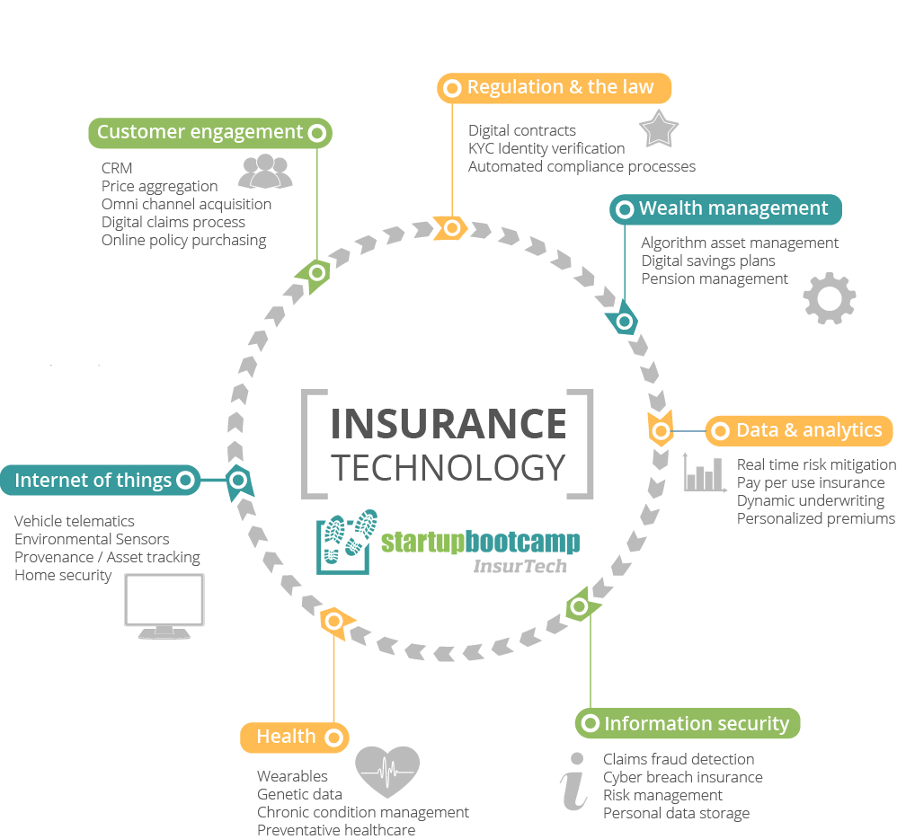 Insurtech infographic What is insurtech infographic insurtech definition and applications