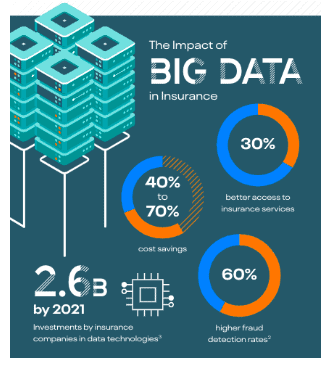 benefits of big data technology in the insurance infographic