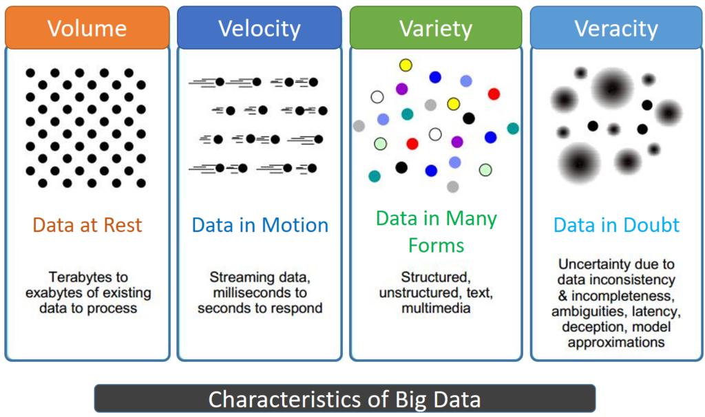 4 V's of big data, big data characteristics explained - velocity, veracity, volume and variety