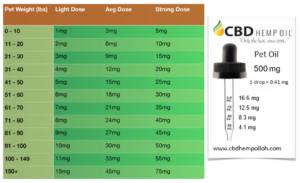 cbd oil dayton pet oil dosing