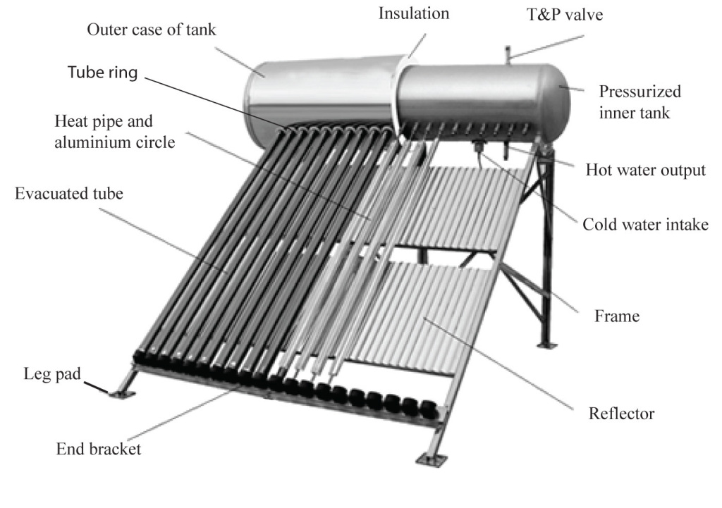 diagram showing the various parts of a passive solar water heater integrated collector storage design with evacuated tubes, tank, and bracket as one system