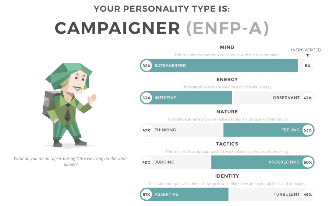 16 Personalities and Me: A Closer Look