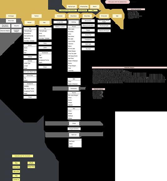 Information Architecture copy