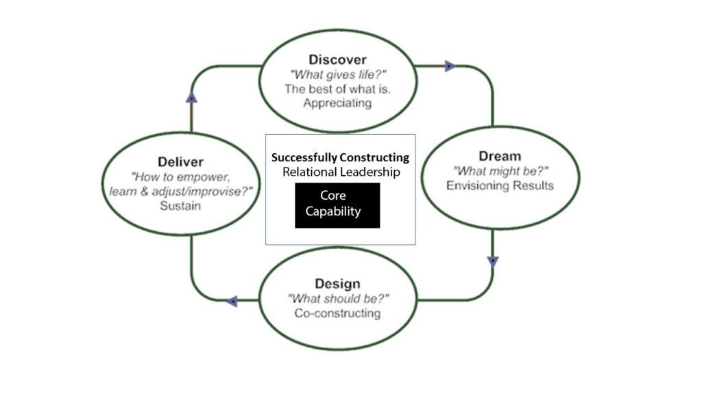 AI 4-D Relational Leader Process