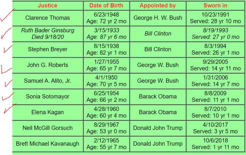 Supreme_Court_justices_and_which_presidents_appointed_Them