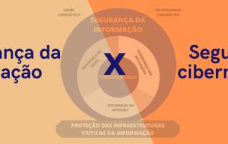 Segurança da Informação X Cibersegurança: elas são a mesma coisa?