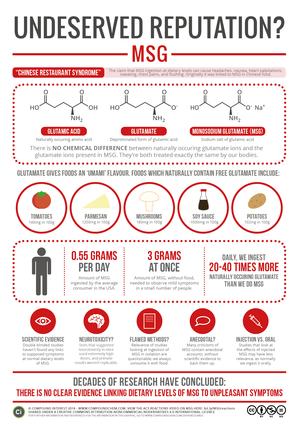 Undeserved-Reputation-Monosodium-Glutamate_infographic