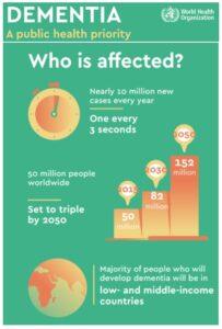World Health Organization dementia infographic