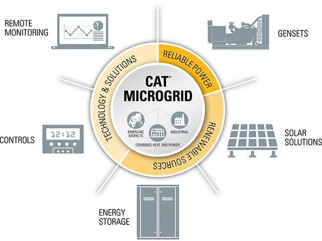 Solar Microgrid Diagram