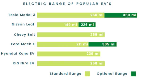EV-range-graph-1