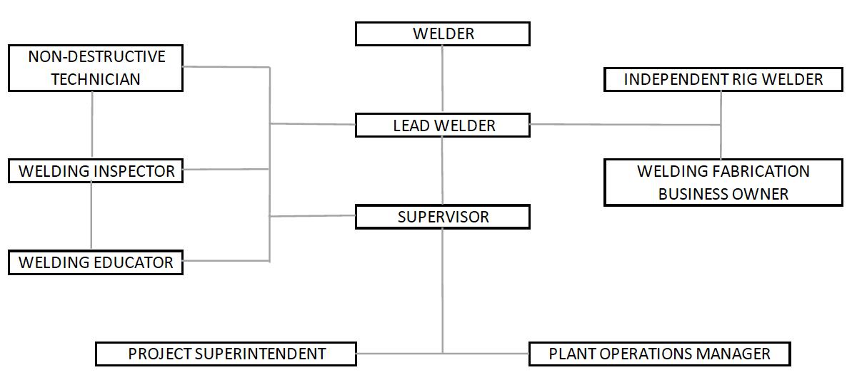 Welding Career Pathway