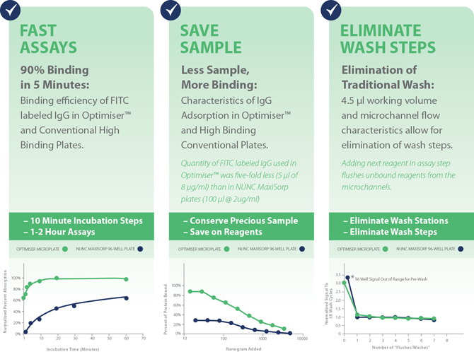 Optimiser™ Technology  is easily and seamlessly transferable to POCT and STAT testing systems.