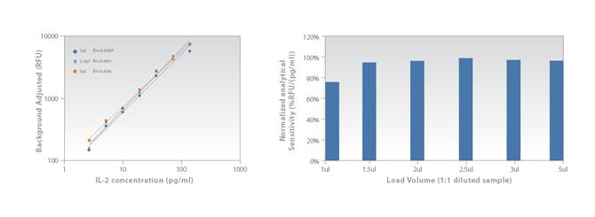 Effect of Sample Volume on Sensitivity