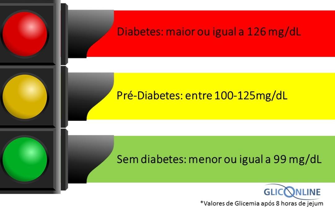 desvio do septo sintomas de diabetes