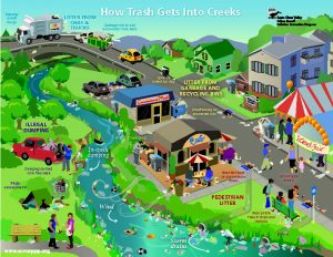How Trash Gets into Creek Poster