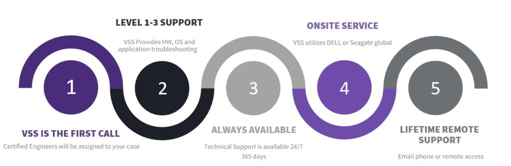 VSS Support