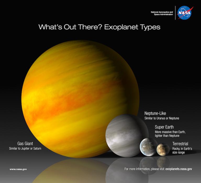 Four-planet System Orbiting Sun-like Star