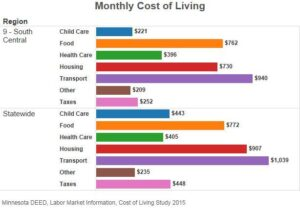 monthly cost of living