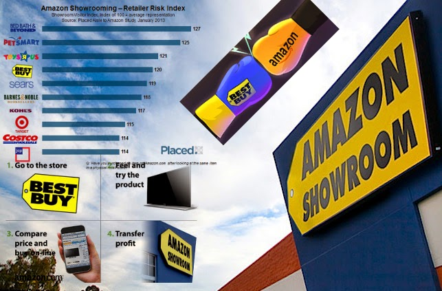 Best Buy Shoots Own Foot, Blames Amazon: Why Best Buy is still failing to compete with Amazon.