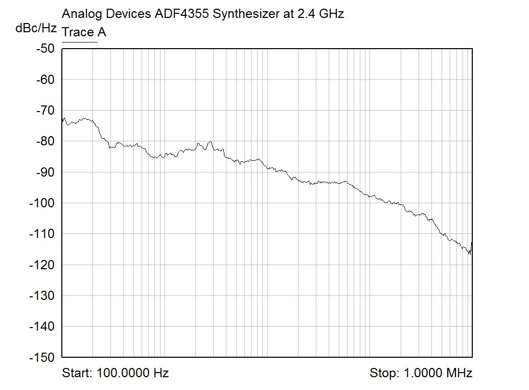 Phase noise of ADF4355 at 2.4 GHz